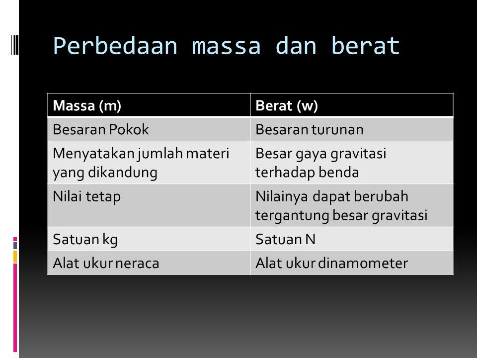 Perbedaan massa dan berat Massa (m)Berat (w) Besaran PokokBesaran turunan Menyatakan jumlah materi yang dikandung Besar gaya gravitasi terhadap benda