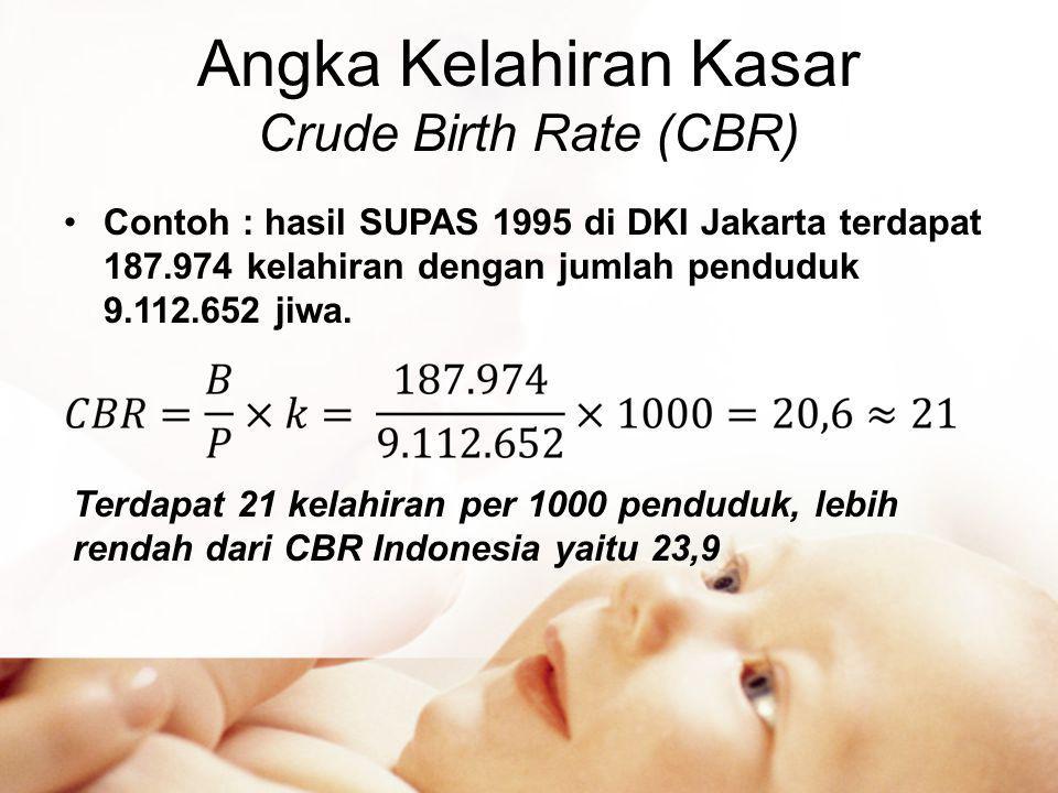 Angka Kelahiran Kasar Crude Birth Rate (CBR) •Contoh : hasil SUPAS 1995 di DKI Jakarta terdapat 187.974 kelahiran dengan jumlah penduduk 9.112.652 jiwa.