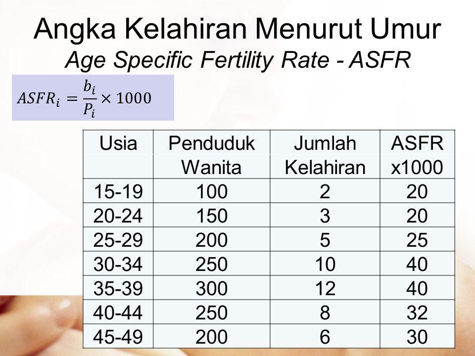Angka Kelahiran Menurut Umur Age Specific Fertility Rate - ASFR UsiaPendudukJumlah WanitaKelahiran 15-191002 20-241503 25-292005 30-3425010 35-3930012