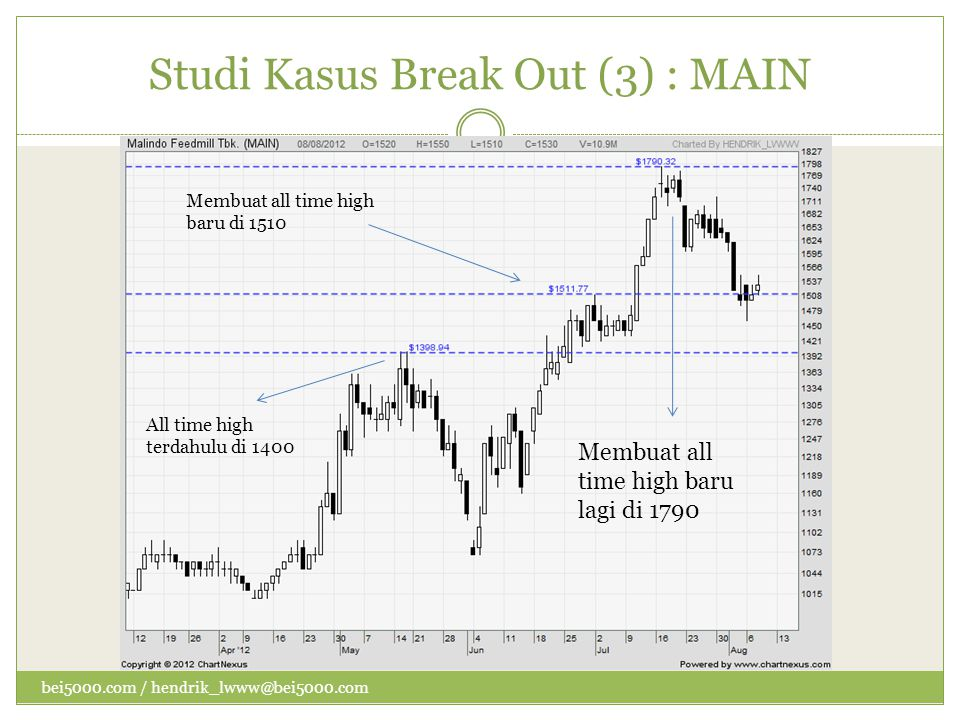 Studi Kasus Break Out (3) : MAIN All time high terdahulu di 1400 Membuat all time high baru di 1510 Membuat all time high baru lagi di 1790 bei5000.co