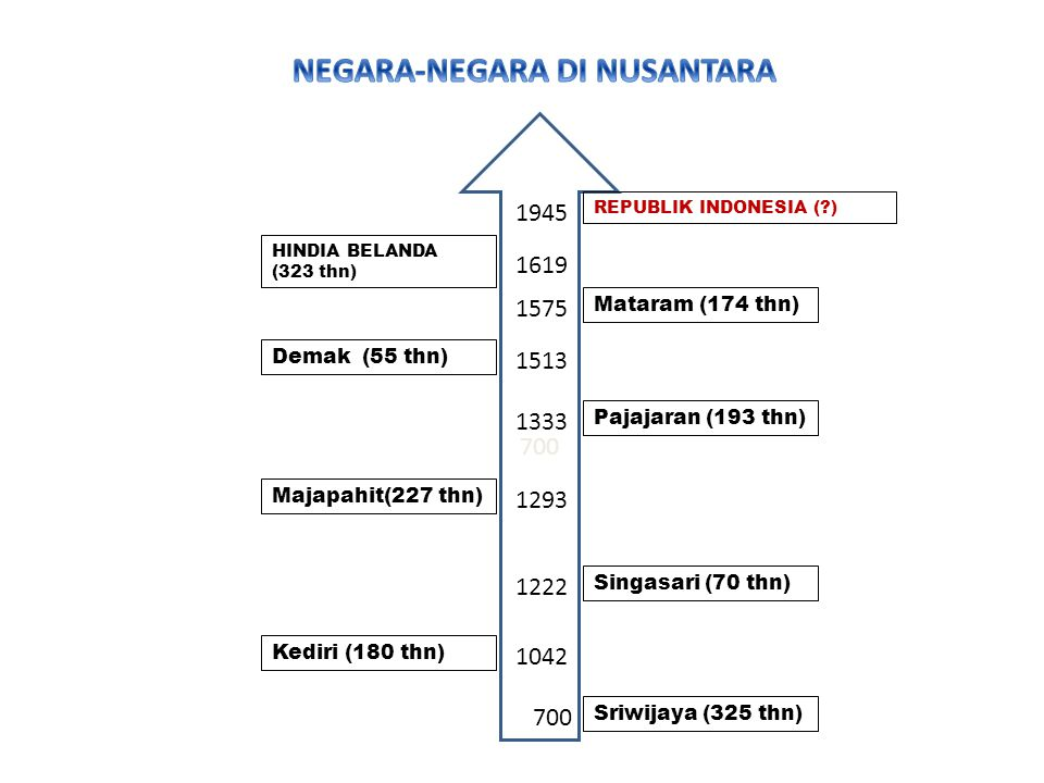 700 Sriwijaya (325 thn) Kediri (180 thn) Singasari (70 thn) Majapahit(227 thn) Pajajaran (193 thn) Demak (55 thn) Mataram (174 thn) HINDIA BELANDA (323 thn) REPUBLIK INDONESIA (?) 700 1042 1222 1293 1333 1513 1575 1619 1945