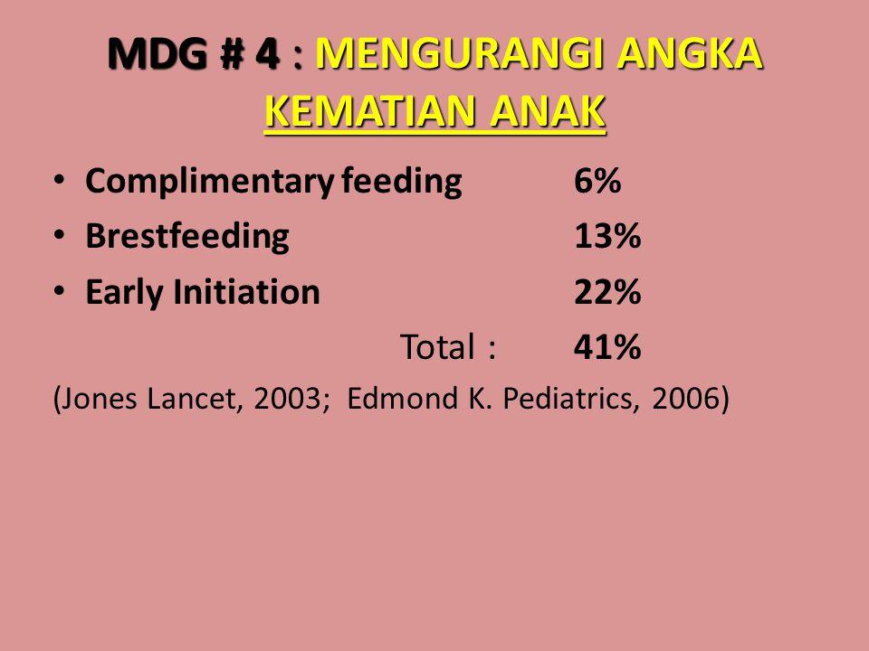 MDG # 4 : MENGURANGI ANGKA KEMATIAN ANAK • Complimentary feeding 6% • Brestfeeding 13% • Early Initiation 22% Total: 41% (Jones Lancet, 2003; Edmond K