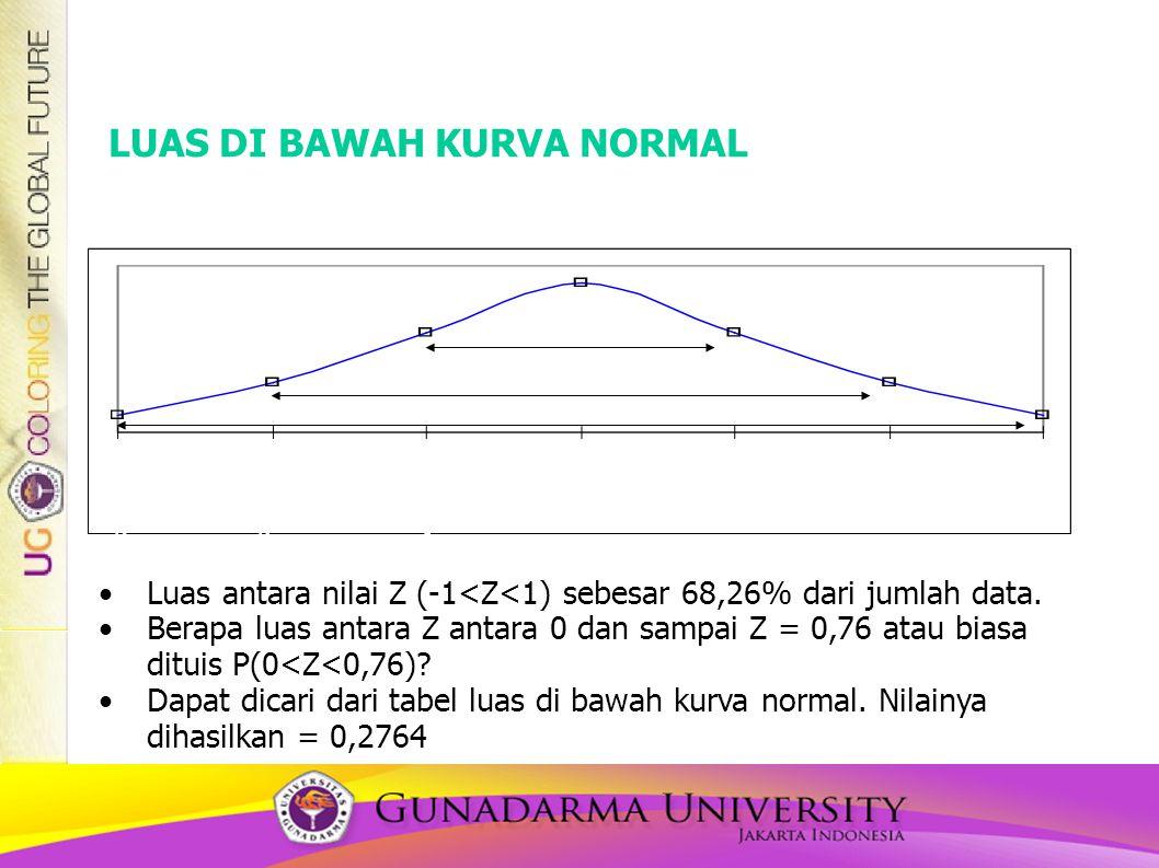 LUAS DI BAWAH KURVA NORMAL  - 3  -3  =x Z=0  +1  +1  +2  +2  +3  +3  - 2  -2  - 1  68,26% 99,74% 95,44% •Luas antara nilai Z (-1<Z<1) sebesar 68,26% dari jumlah data.