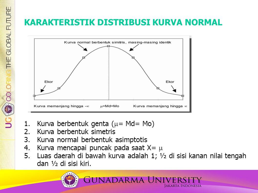 KARAKTERISTIK DISTRIBUSI KURVA NORMAL 1.Kurva berbentuk genta (  = Md= Mo) 2.Kurva berbentuk simetris 3.Kurva normal berbentuk asimptotis 4.Kurva mencapai puncak pada saat X=  5.Luas daerah di bawah kurva adalah 1; ½ di sisi kanan nilai tengah dan ½ di sisi kiri.