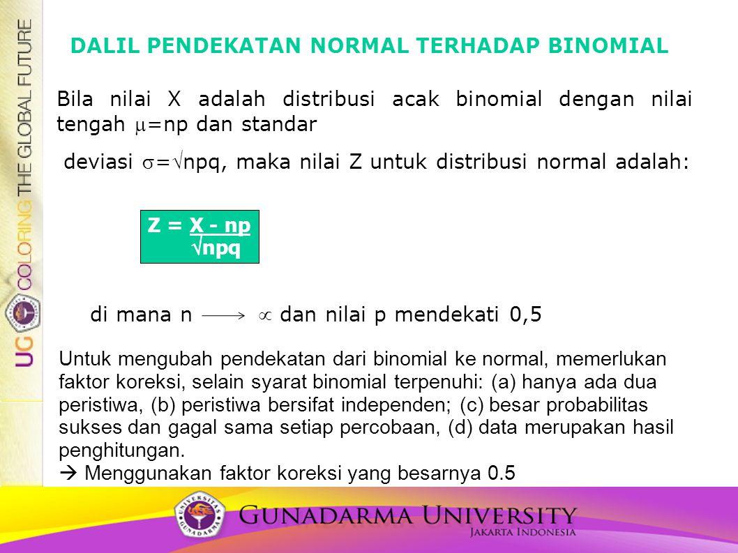 DALIL PENDEKATAN NORMAL TERHADAP BINOMIAL Bila nilai X adalah distribusi acak binomial dengan nilai tengah =np dan standar deviasi =npq, maka nilai