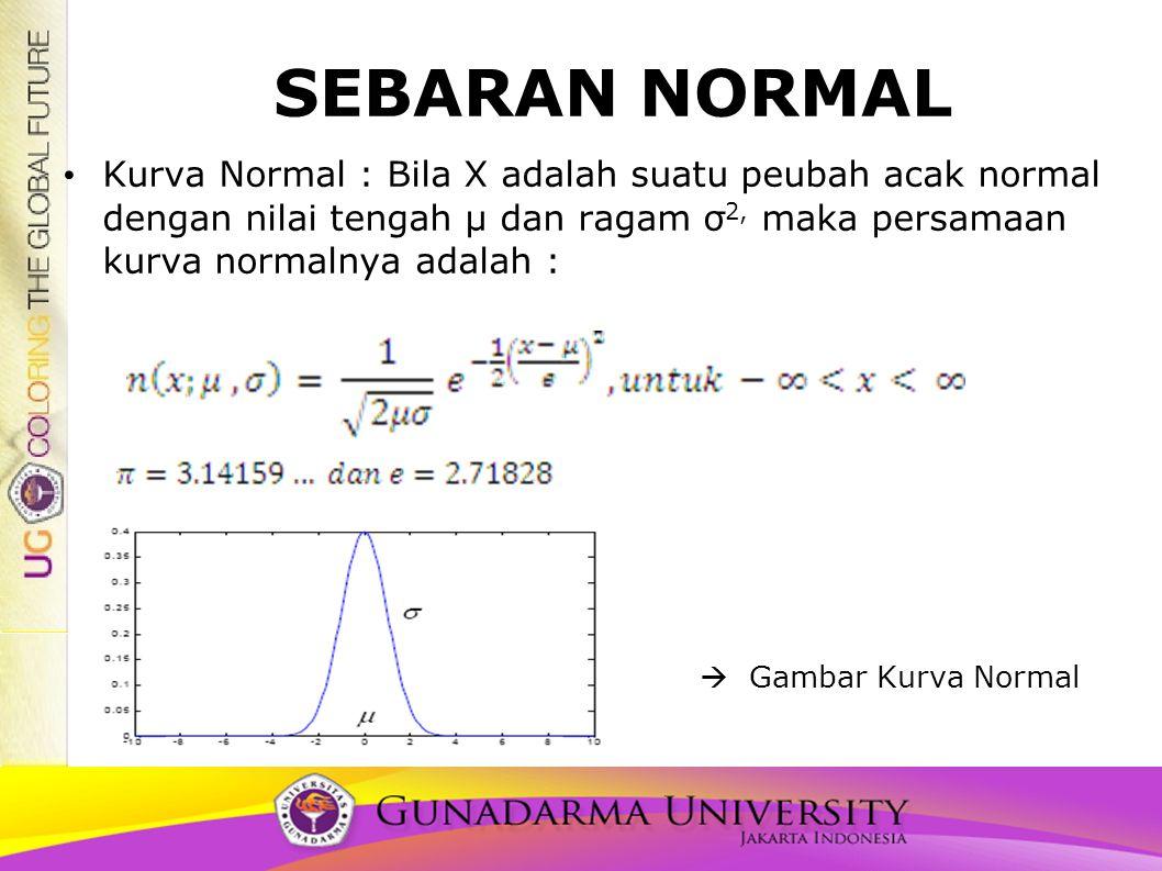 SEBARAN NORMAL • Kurva Normal : Bila X adalah suatu peubah acak normal dengan nilai tengah μ dan ragam σ 2, maka persamaan kurva normalnya adalah : »