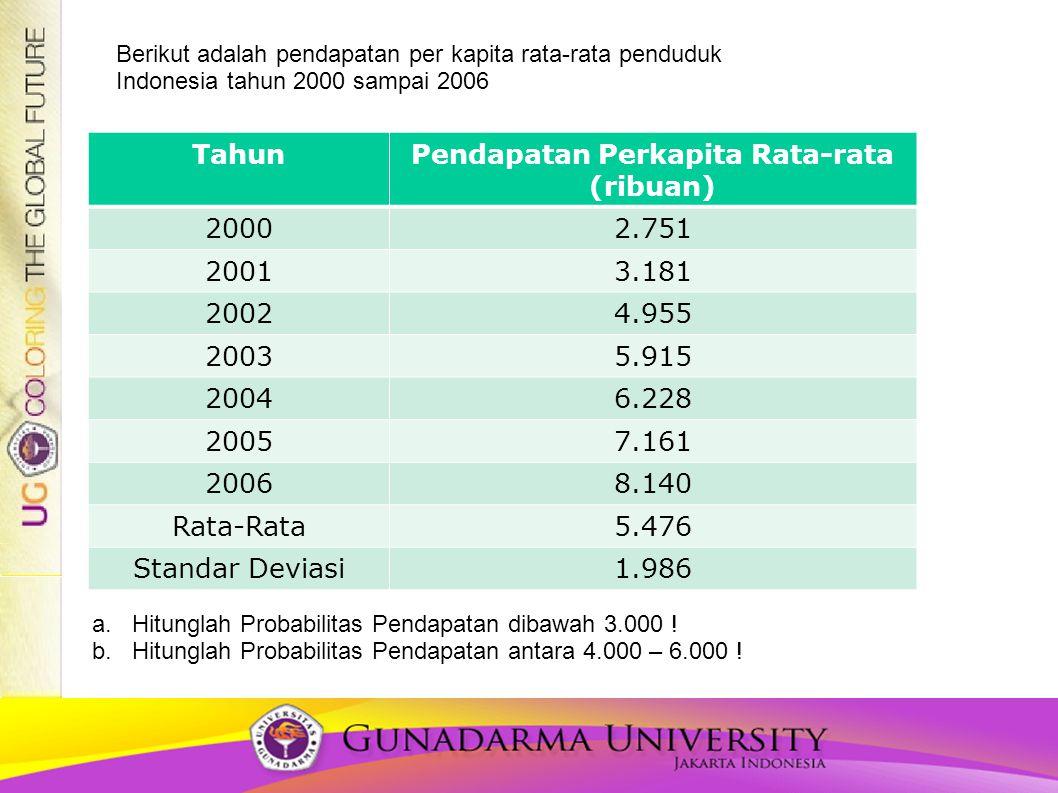 TahunPendapatan Perkapita Rata-rata (ribuan) 20002.751 20013.181 20024.955 20035.915 20046.228 20057.161 20068.140 Rata-Rata5.476 Standar Deviasi1.986 Berikut adalah pendapatan per kapita rata-rata penduduk Indonesia tahun 2000 sampai 2006 a.Hitunglah Probabilitas Pendapatan dibawah 3.000 .