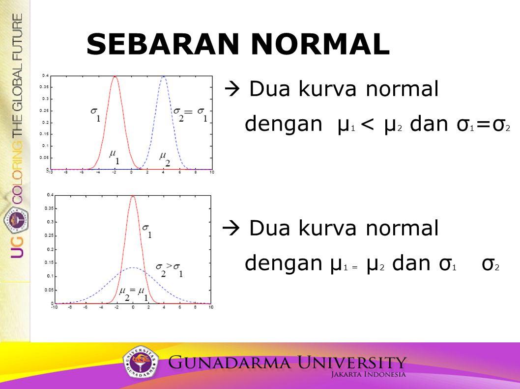 SEBARAN NORMAL  Dua kurva normal dengan μ 1 < μ 2 dan σ 1 =σ 2  Dua kurva normal dengan μ 1 = μ 2 dan σ 1 σ 2