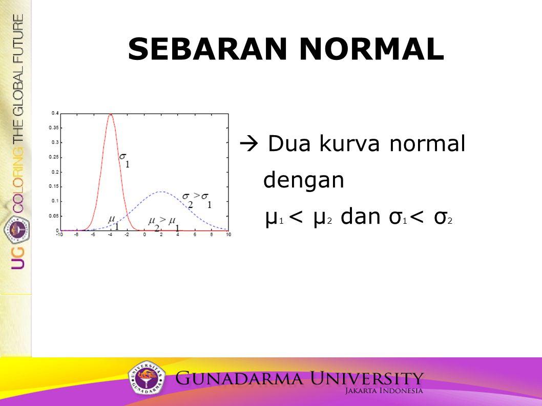 Luas Daerah di Bawah Kurva Normal • Dibatasi oleh x = x 1 dan x = x 2 • P(x 1 < X < x 2 ) dinyatakan oleh luas daerah gelap.