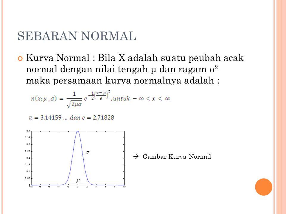 SEBARAN NORMAL Kurva Normal : Bila X adalah suatu peubah acak normal dengan nilai tengah μ dan ragam σ 2, maka persamaan kurva normalnya adalah :  