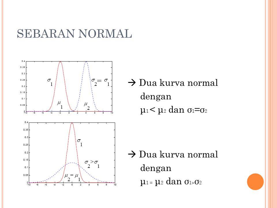 SEBARAN NORMAL  Dua kurva normal dengan μ 1 < μ 2 dan σ 1 =σ 2  Dua kurva normal dengan μ 1 = μ 2 dan σ 1> σ 2