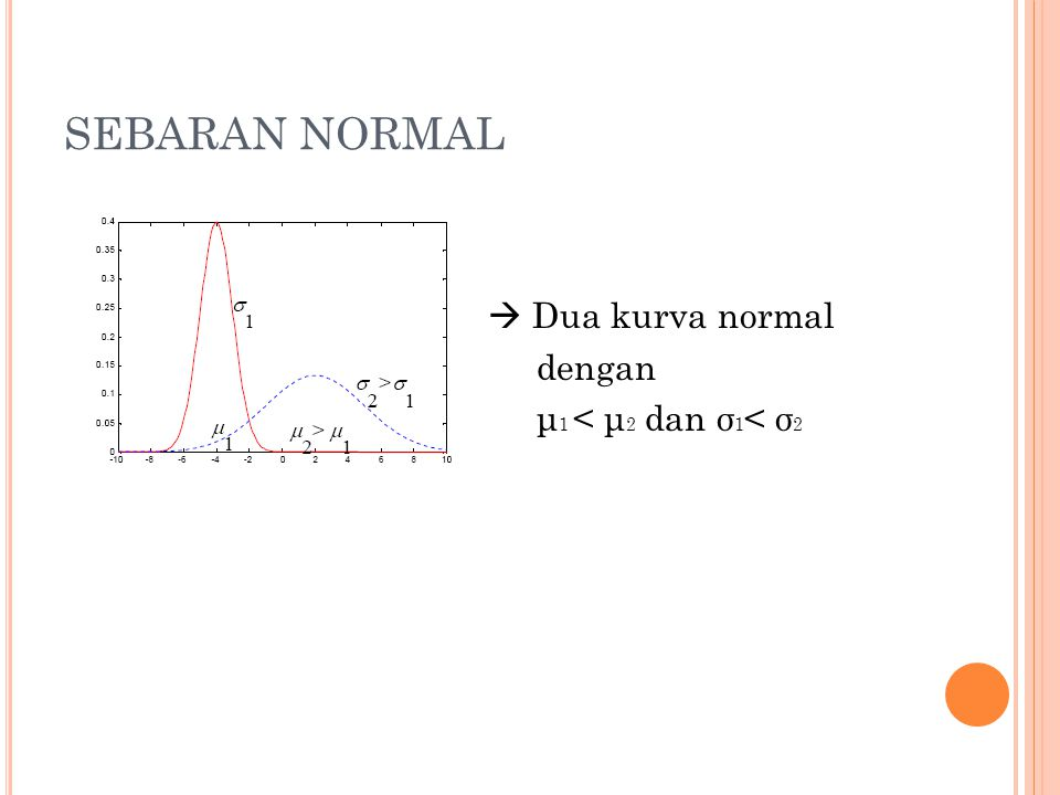 SEBARAN NORMAL  Dua kurva normal dengan μ 1 < μ 2 dan σ 1 < σ 2