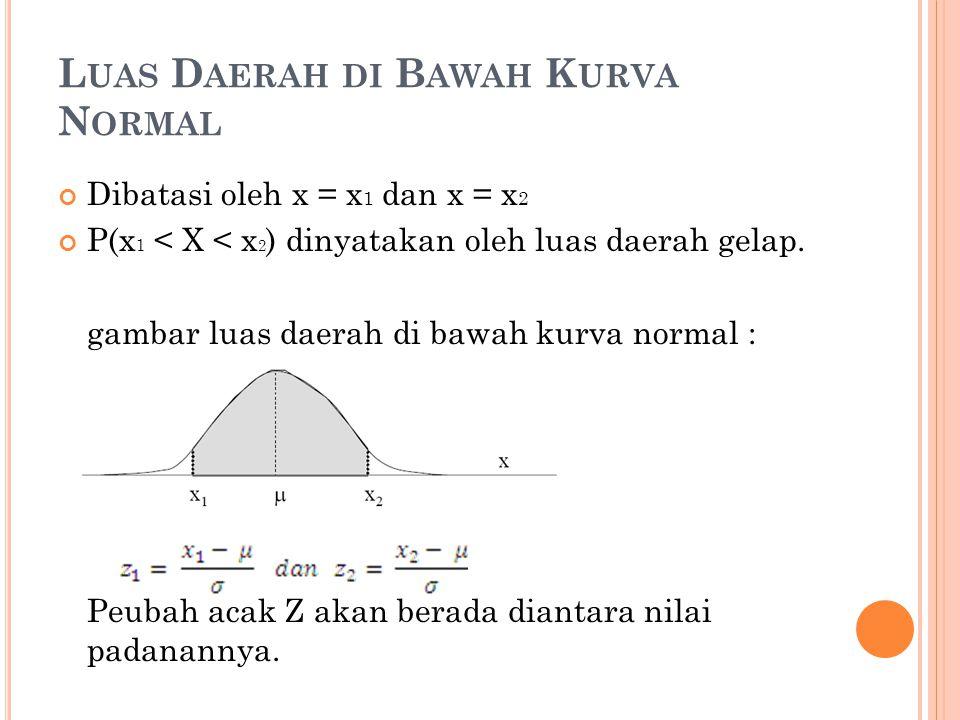 L UAS D AERAH DI B AWAH K URVA N ORMAL Dibatasi oleh x = x 1 dan x = x 2 P(x 1 < X < x 2 ) dinyatakan oleh luas daerah gelap. gambar luas daerah di ba