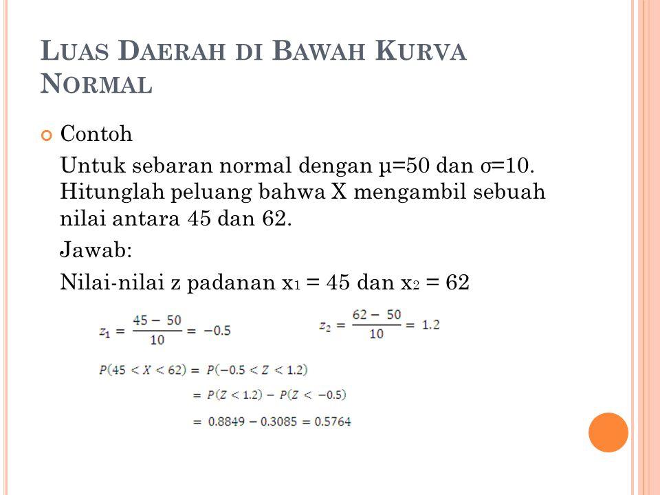 L UAS D AERAH DI B AWAH K URVA N ORMAL Contoh Untuk sebaran normal dengan μ=50 dan σ=10. Hitunglah peluang bahwa X mengambil sebuah nilai antara 45 da