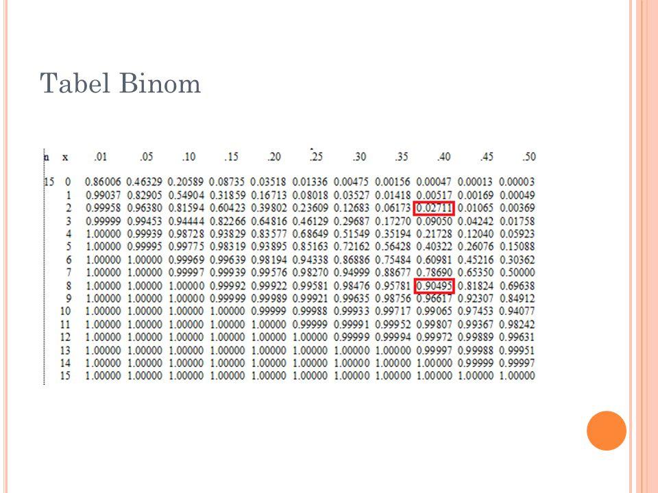 Tabel Binom