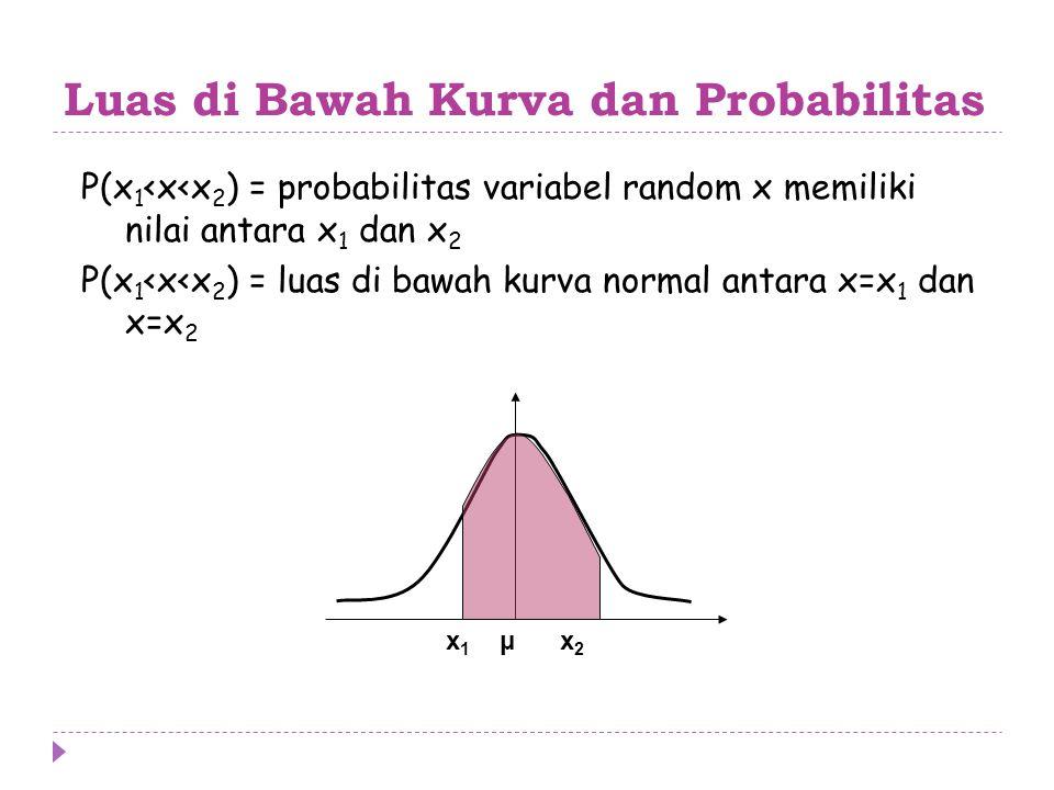 Luas di Bawah Kurva dan Probabilitas P(x 1 <x<x 2 ) = probabilitas variabel random x memiliki nilai antara x 1 dan x 2 P(x 1 <x<x 2 ) = luas di bawah