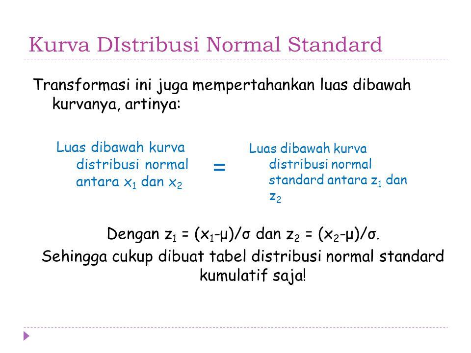 Kurva DIstribusi Normal Standard Luas dibawah kurva distribusi normal antara x 1 dan x 2 = Luas dibawah kurva distribusi normal standard antara z 1 da
