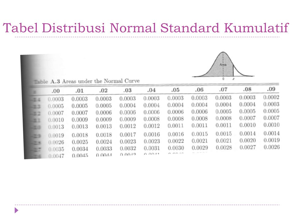 Tabel Distribusi Normal Standard Kumulatif
