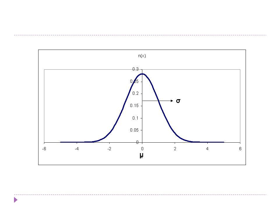 Sifat Distribusi Normal: Contoh variabel random yg memiliki distribusi normal misalnya:  distribusi error dalam pengukuran  pengukuran dalam meteorologi  pengukuran curah hujan  sebagai pendekatan bagi distribusi binomial dan distribusi hipergeometrik, dan lainnya