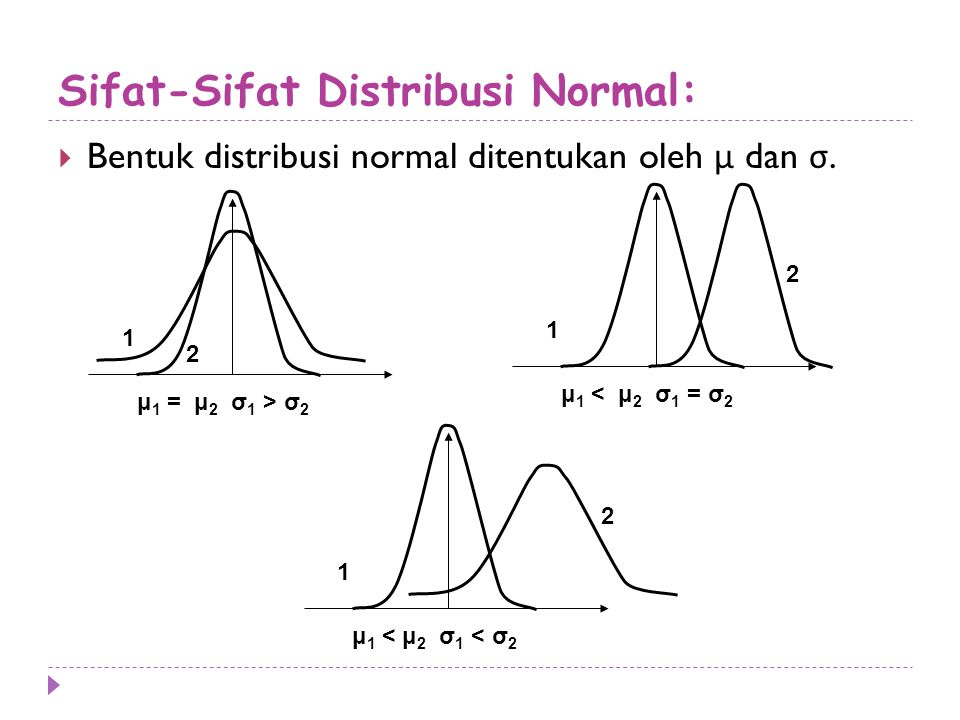 Sifat-Sifat Distribusi Normal:  Bentuk distribusi normal ditentukan oleh μ dan σ. 1 2 μ 1 = μ 2 σ 1 > σ 2 1 2 μ 1 < μ 2 σ 1 = σ 2 1 2 μ 1 < μ 2 σ 1 <