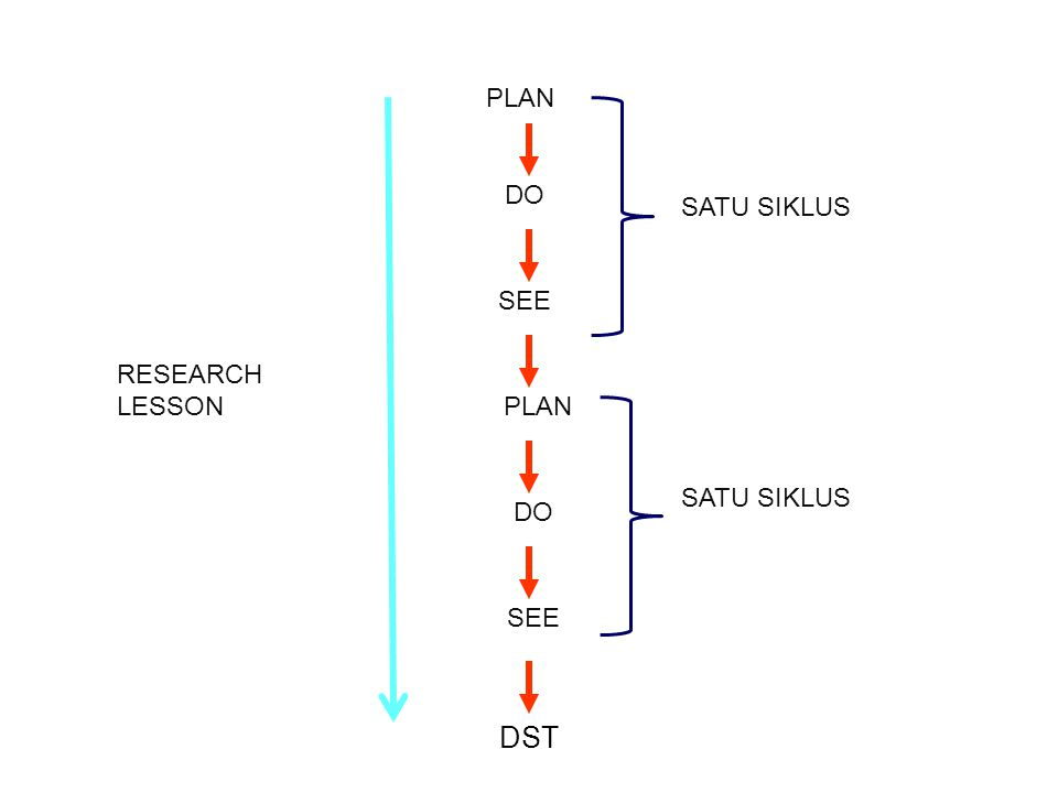 DST SATU SIKLUS SEE DO PLAN RESEARCH LESSON PLAN DO SEE SATU SIKLUS