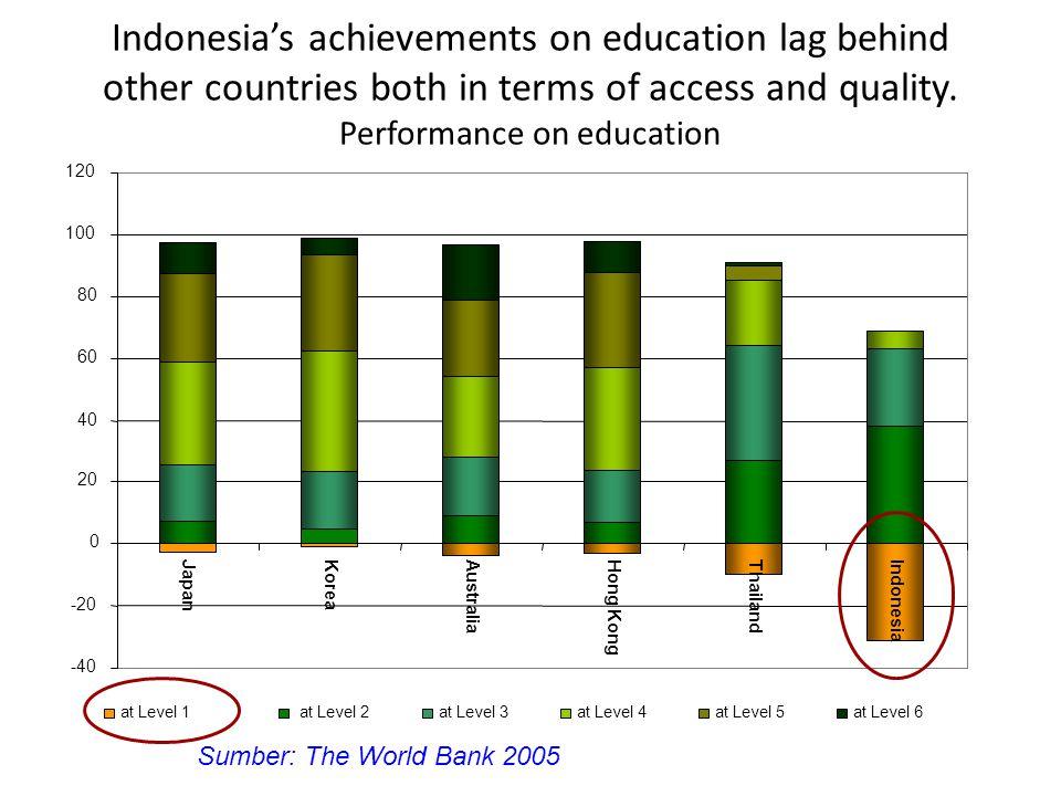 Makin Tinggi Pendidikan, Makin Rendah Kemandirian dan Semangat Kewirausahaannya Sumber : BPS, Susenas 2003
