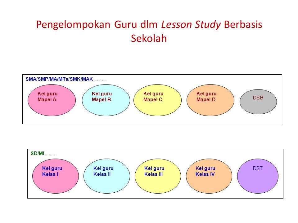 Pengelompokan Guru dlm Lesson Study Berbasis Sekolah SMA/SMP/MA/MTs/SMK/MAK ……. Kel guru Mapel A Kel guru Mapel B Kel guru Mapel C Kel guru Mapel D DS
