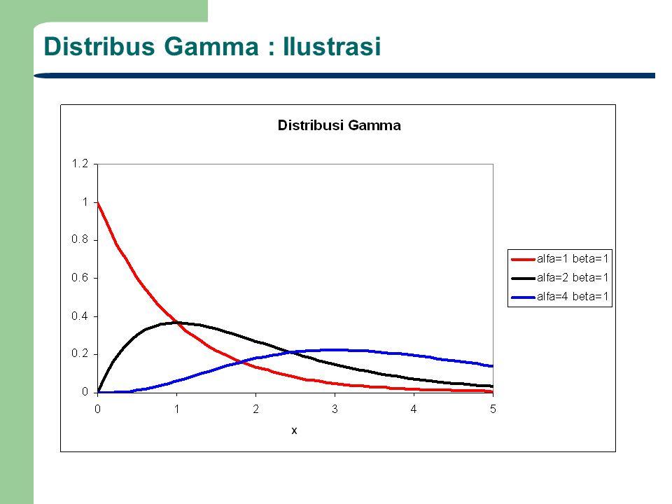Distribus Gamma : Ilustrasi
