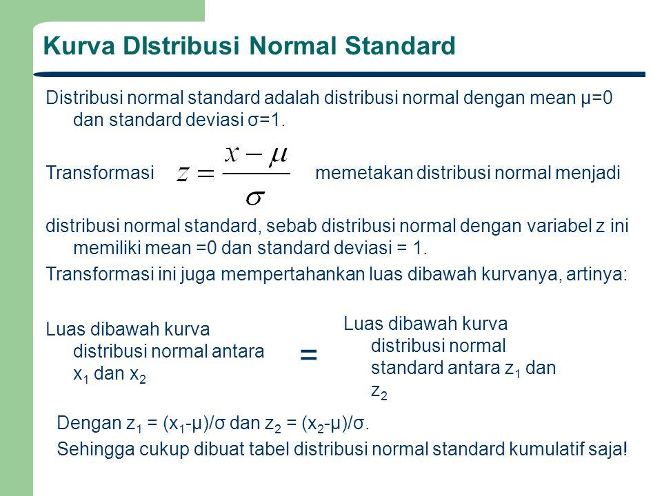 Kurva DIstribusi Normal Standard Distribusi normal standard adalah distribusi normal dengan mean μ=0 dan standard deviasi σ=1. Transformasi memetakan