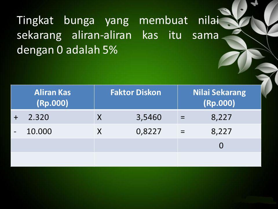 Tingkat bunga yang membuat nilai sekarang aliran-aliran kas itu sama dengan 0 adalah 5% Aliran Kas (Rp.000) Faktor DiskonNilai Sekarang (Rp.000) + 2.3