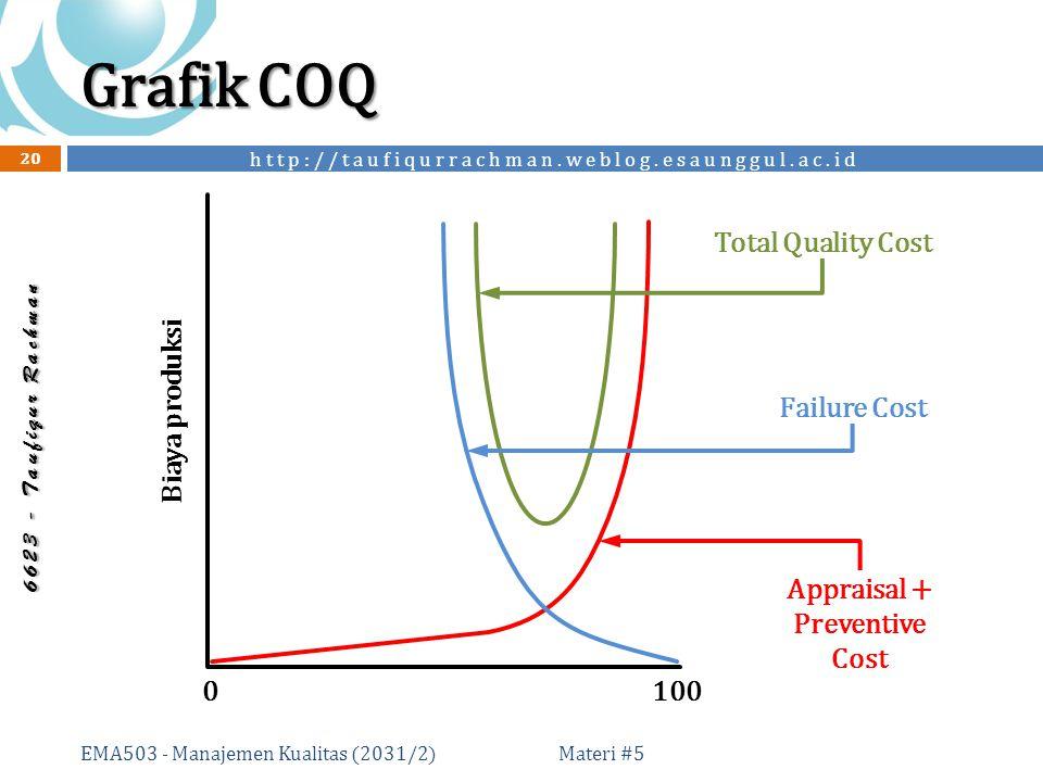 http://taufiqurrachman.weblog.esaunggul.ac.id 6 6 2 3 - T a u f i q u r R a c h m a n Grafik COQ Materi #5 EMA503 - Manajemen Kualitas (2031/2) 20 0100 Biaya produksi Failure Cost Appraisal + Preventive Cost Total Quality Cost
