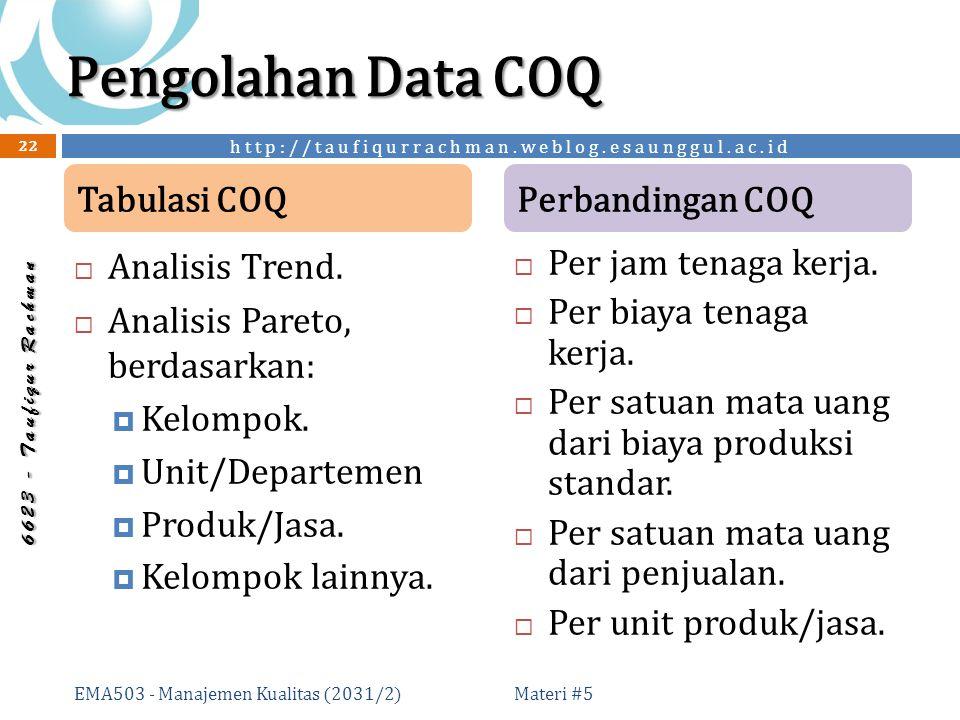 http://taufiqurrachman.weblog.esaunggul.ac.id 6 6 2 3 - T a u f i q u r R a c h m a n Pengolahan Data COQ  Analisis Trend.