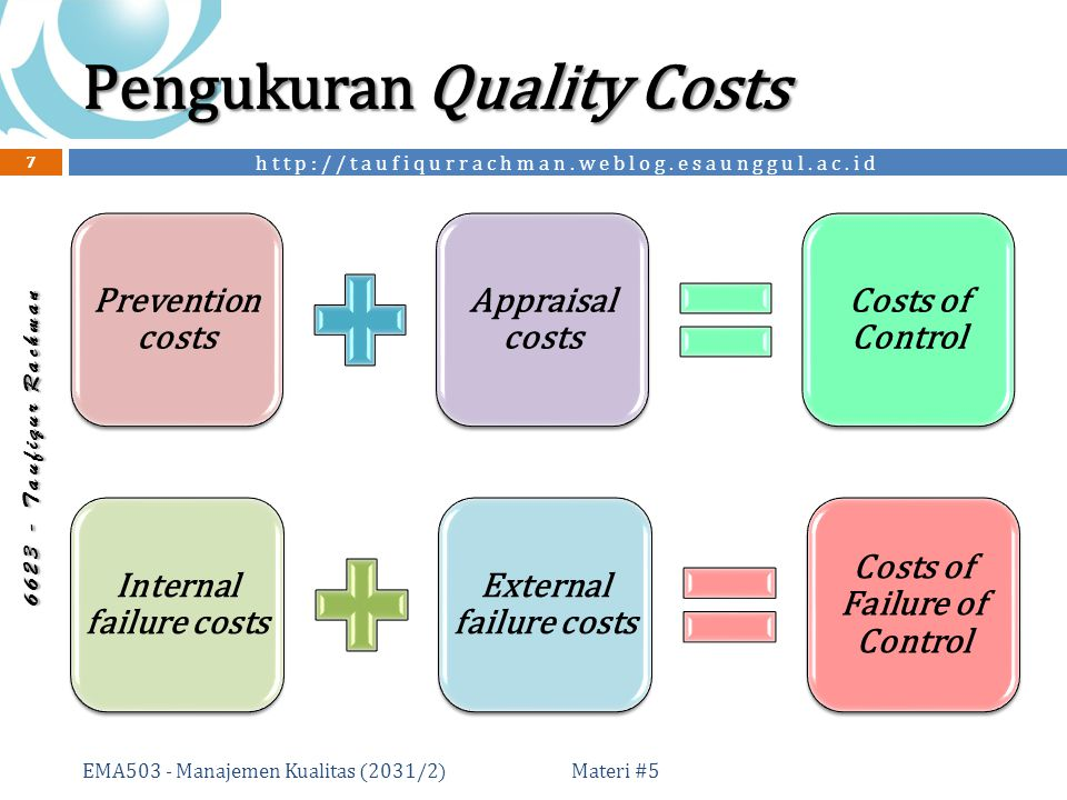 http://taufiqurrachman.weblog.esaunggul.ac.id 6 6 2 3 - T a u f i q u r R a c h m a n Pengukuran Quality Costs Prevention costs Appraisal costs Costs of Control Internal failure costs External failure costs Costs of Failure of Control Materi #5 7 EMA503 - Manajemen Kualitas (2031/2)