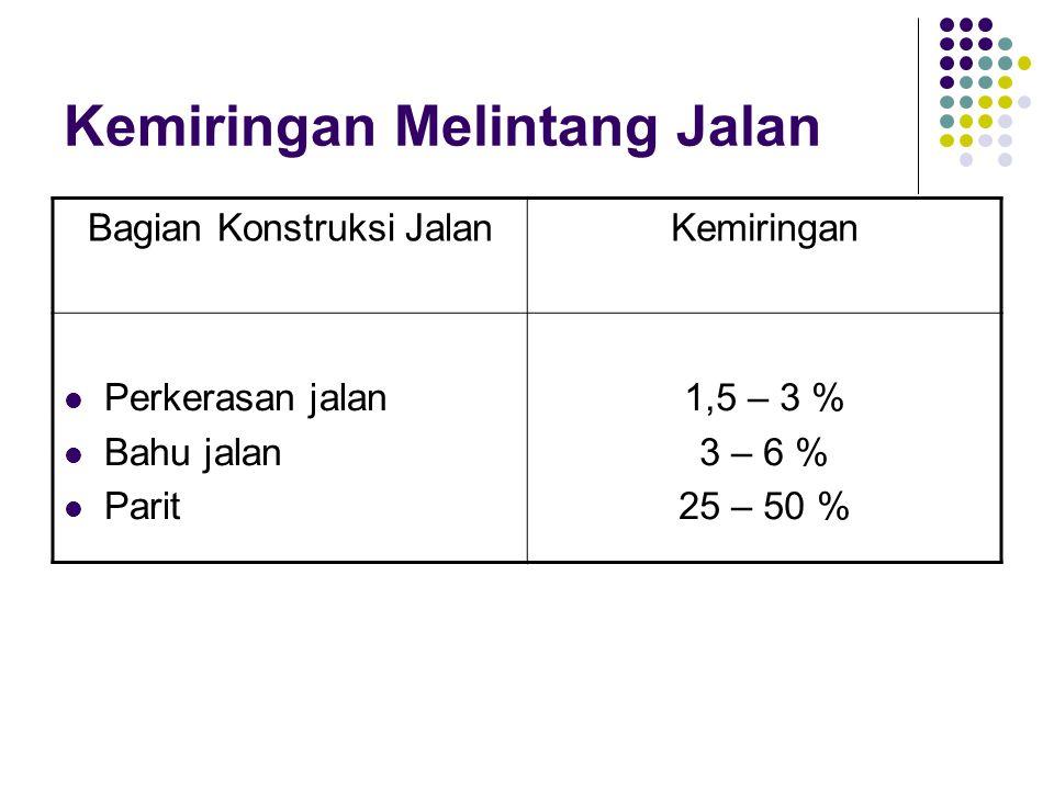 Kemiringan Melintang Jalan Bagian Konstruksi JalanKemiringan  Perkerasan jalan  Bahu jalan  Parit 1,5 – 3 % 3 – 6 % 25 – 50 %
