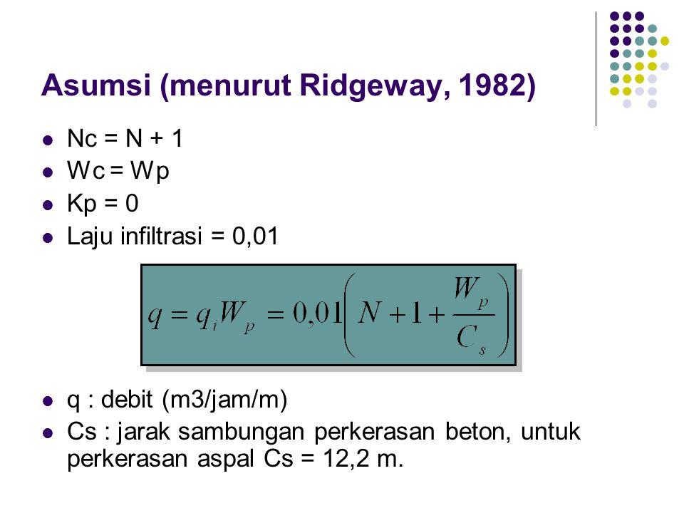 Asumsi (menurut Ridgeway, 1982)  Nc = N + 1  Wc = Wp  Kp = 0  Laju infiltrasi = 0,01  q : debit (m3/jam/m)  Cs : jarak sambungan perkerasan beton, untuk perkerasan aspal Cs = 12,2 m.