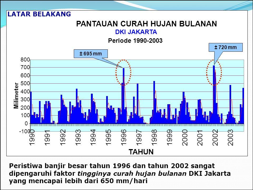 PANTAUAN CURAH HUJAN BULANAN DKI JAKARTA Periode 1990-2003 Peristiwa banjir besar tahun 1996 dan tahun 2002 sangat dipengaruhi faktor tingginya curah