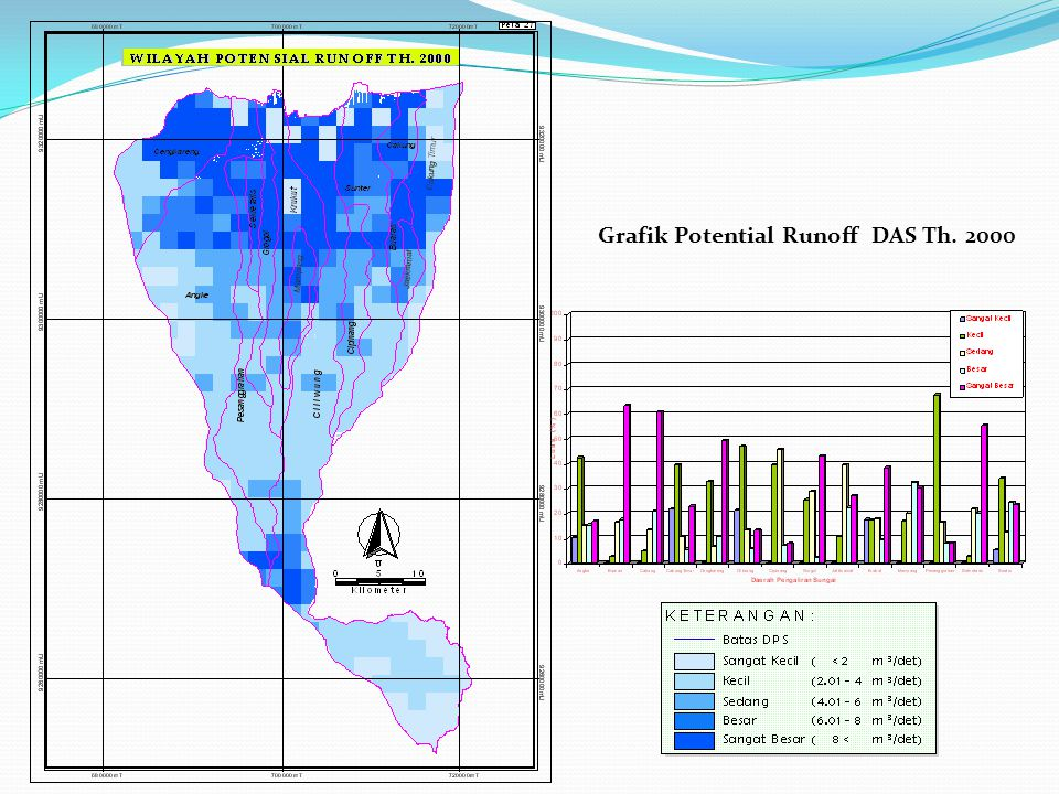 Grafik Potential Runoff DAS Th. 2000