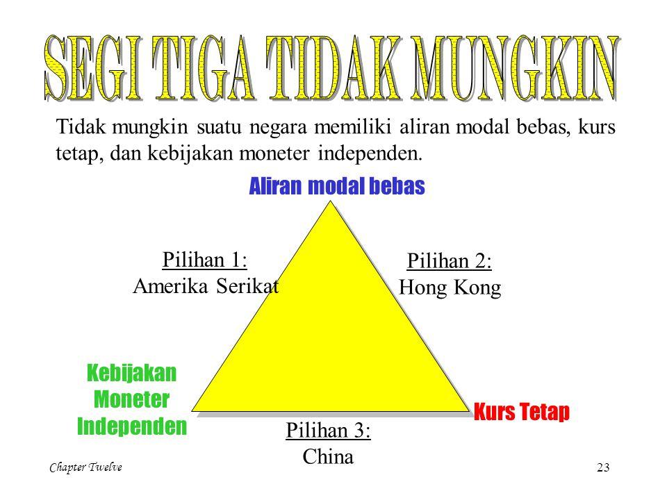 Chapter Twelve 23 Tidak mungkin suatu negara memiliki aliran modal bebas, kurs tetap, dan kebijakan moneter independen. Aliran modal bebas Kebijakan M