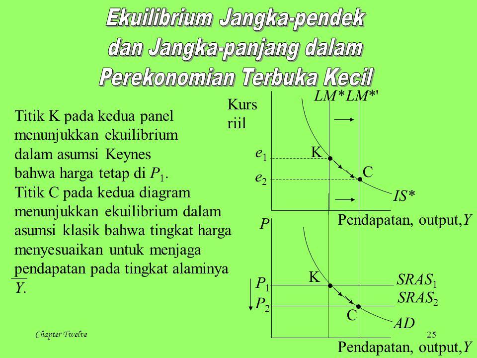 Chapter Twelve 25 Kurs riil Pendapatan, output,Y LM* IS* LM*' P Pendapatan, output,Y AD SRAS 2 SRAS 1 K C P1P1 P2P2 e1e1 e2e2 Titik K pada kedua panel