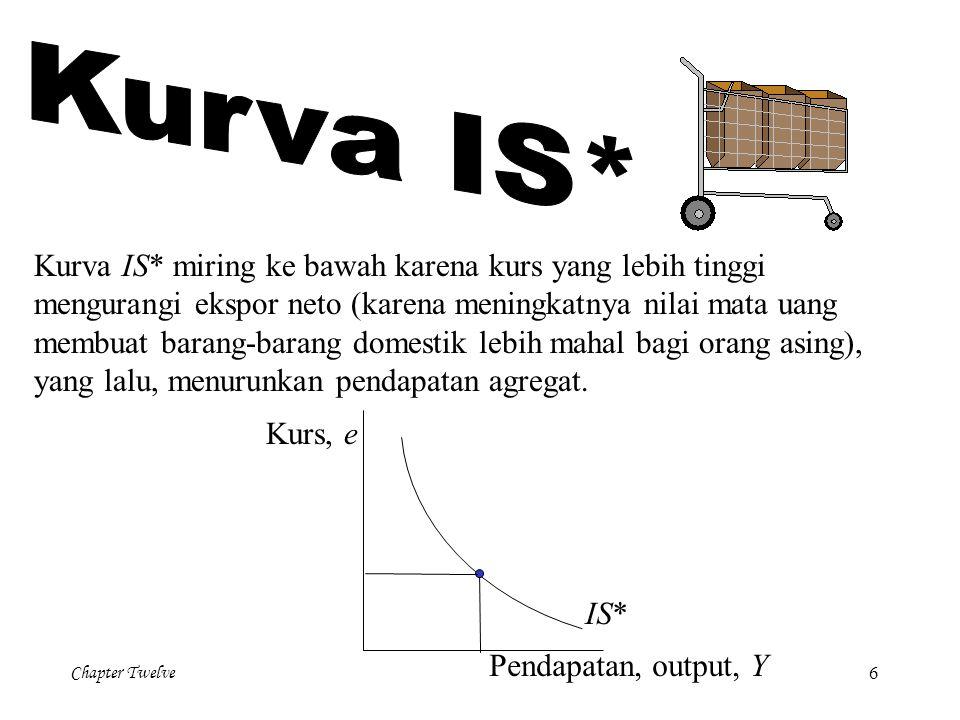 Chapter Twelve 6 Kurva IS* miring ke bawah karena kurs yang lebih tinggi mengurangi ekspor neto (karena meningkatnya nilai mata uang membuat barang-ba