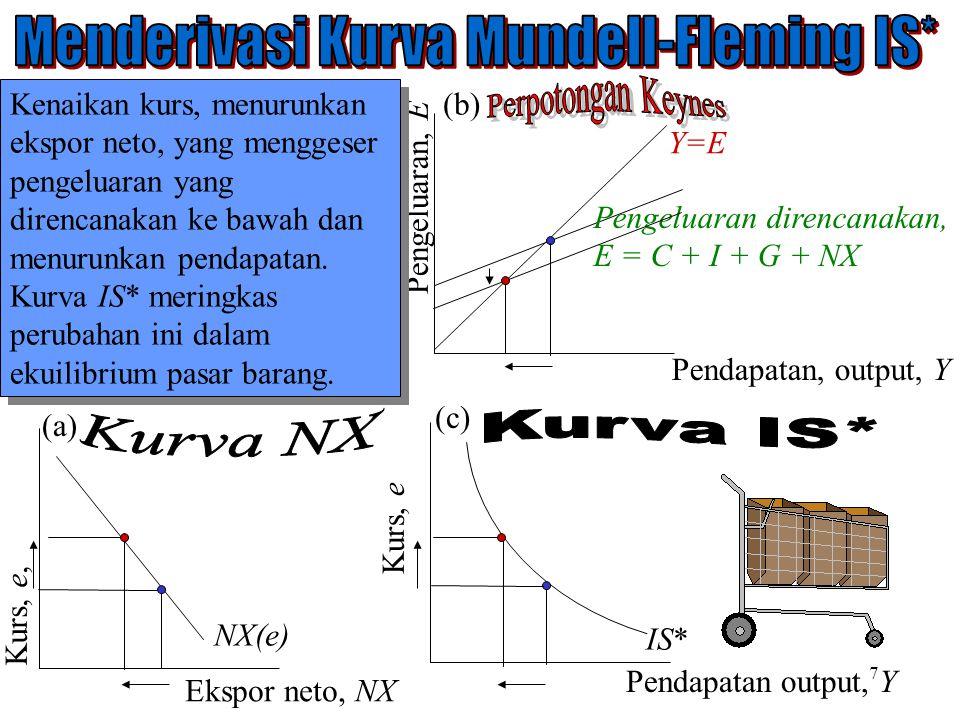 Chapter Twelve 7 Pengeluaran, E Pendapatan, output, Y Y=E Pengeluaran direncanakan, E = C + I + G + NX Kurs, e Pendapatan output, Y Kurs, e, Ekspor ne