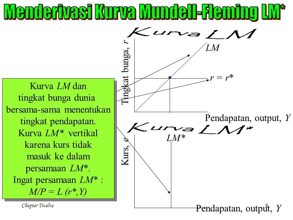 Chapter Twelve 8 Kurva LM dan tingkat bunga dunia bersama-sama menentukan tingkat pendapatan. Kurva LM* vertikal karena kurs tidak masuk ke dalam pers