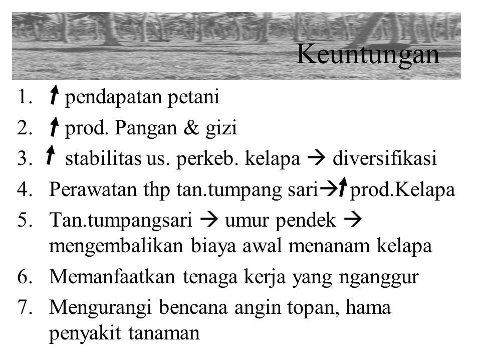 Keuntungan 1. pendapatan petani 2. prod. Pangan & gizi 3. stabilitas us. perkeb. kelapa  diversifikasi 4.Perawatan thp tan.tumpang sari  prod.Kelapa
