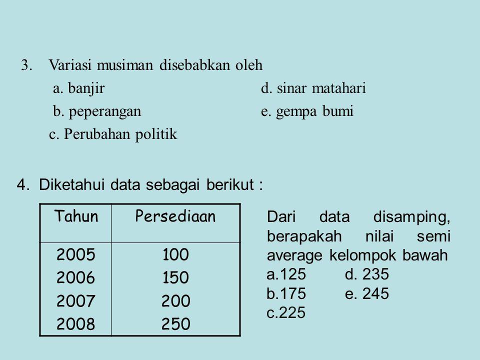 TahunPersediaan 2005 2006 2007 2008 100 150 200 250 4. Diketahui data sebagai berikut : Dari data disamping, berapakah nilai semi average kelompok baw