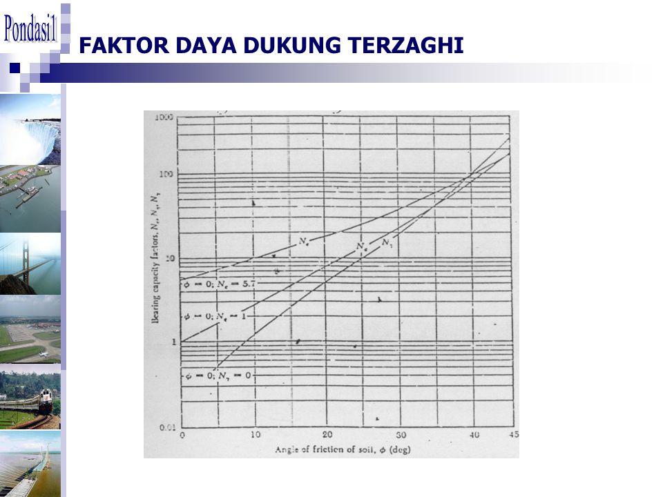 FAKTOR DAYA DUKUNG TERZAGHI