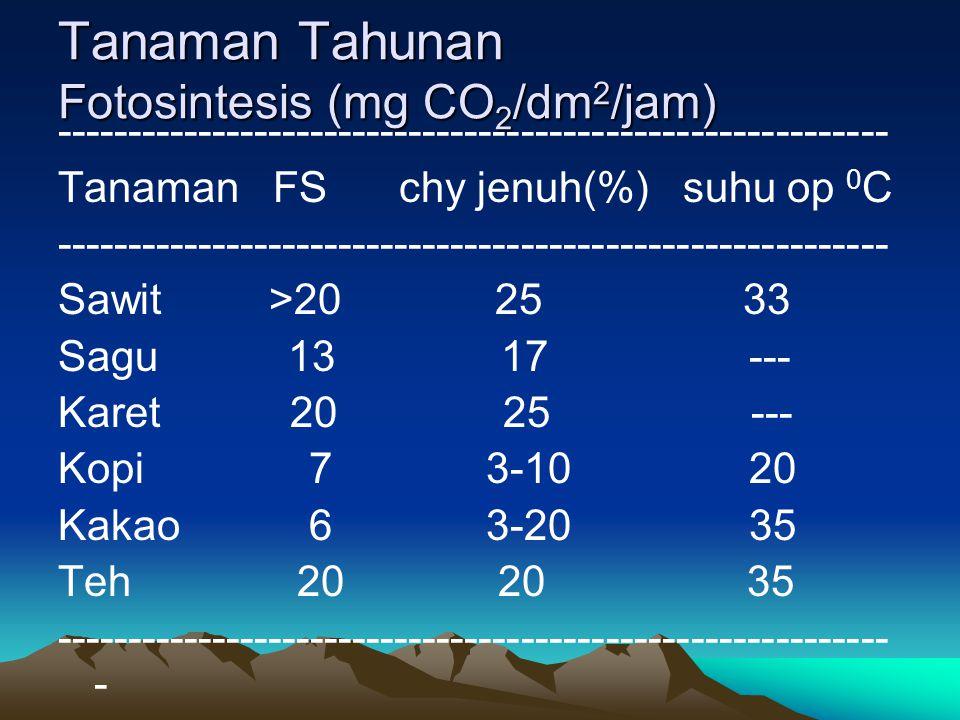 Tanaman Tahunan Fotosintesis (mg CO 2 /dm 2 /jam) ----------------------------------------------------------- Tanaman FS chy jenuh(%) suhu op 0 C ----
