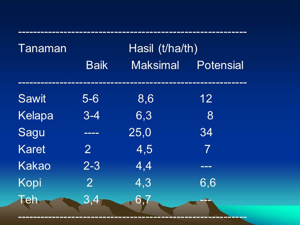 Tanaman Hasil (t/ha/th) Baik Maksimal Potensial ----------------------------------------------------------- Sawit 5-6 8,6 12 Kelapa 3-4 6,3 8 Sagu ---