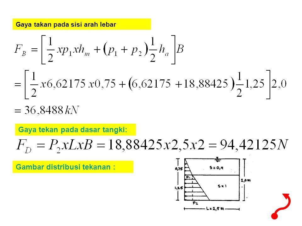 Gaya takan pada sisi arah lebar Gaya tekan pada dasar tangki: Gambar distribusi tekanan :
