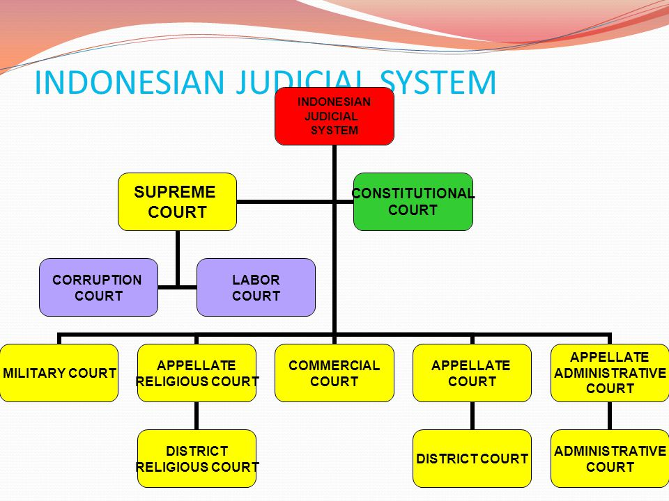 INDONESIAN JUDICIAL SYSTEM INDONESIAN JUDICIAL SYSTEM MILITARY COURT APPELLATE RELIGIOUS COURT DISTRICT RELIGIOUS COURT COMMERCIAL COURT APPELLATE COU