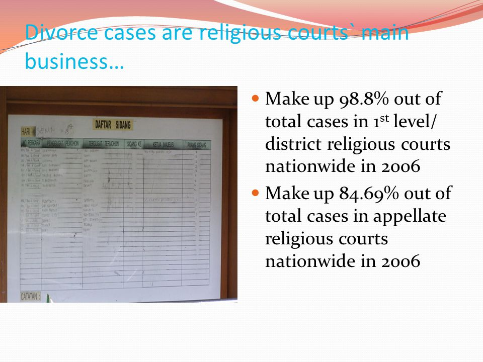 Divorce cases are religious courts` main business…  Make up 98.8% out of total cases in 1 st level/ district religious courts nationwide in 2006  Ma